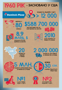 domino's info